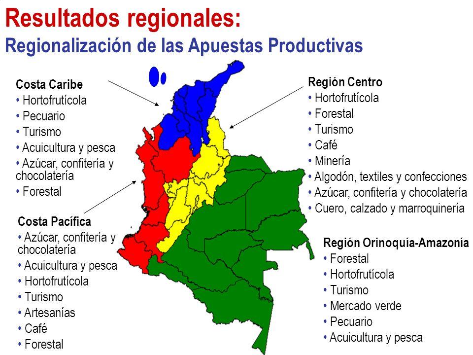 Región Orinoquía-Amazonía Forestal Hortofrutícola Turismo Mercado verde Pecuario Acuicultura y pesca Resultados regionales: Regionalización de las Apu