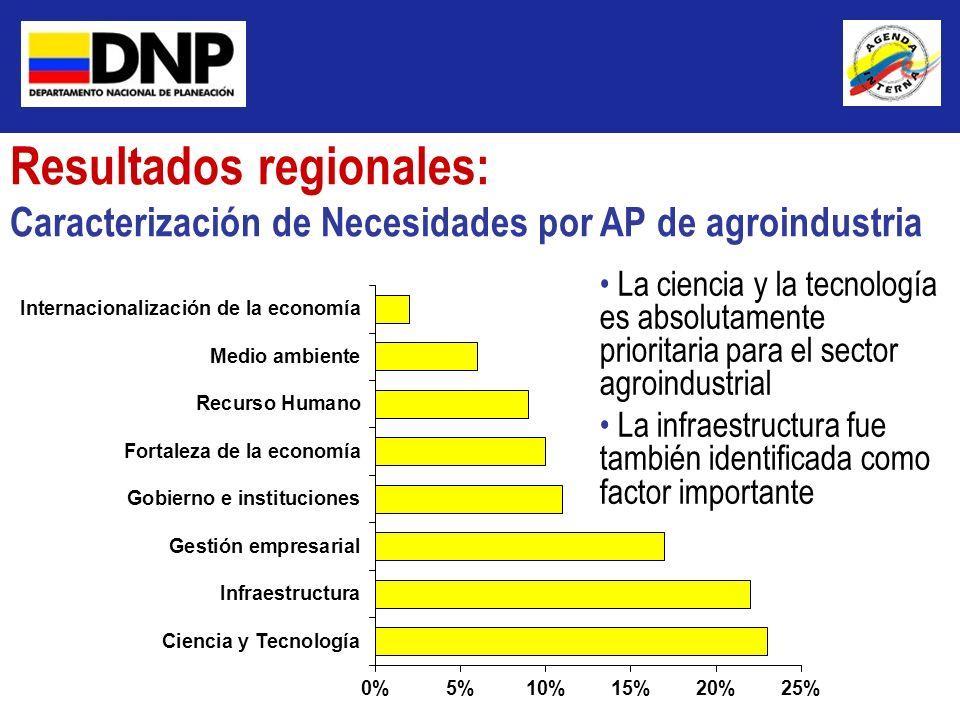 Resultados regionales: Caracterización de Necesidades por AP de agroindustria La ciencia y la tecnología es absolutamente prioritaria para el sector a