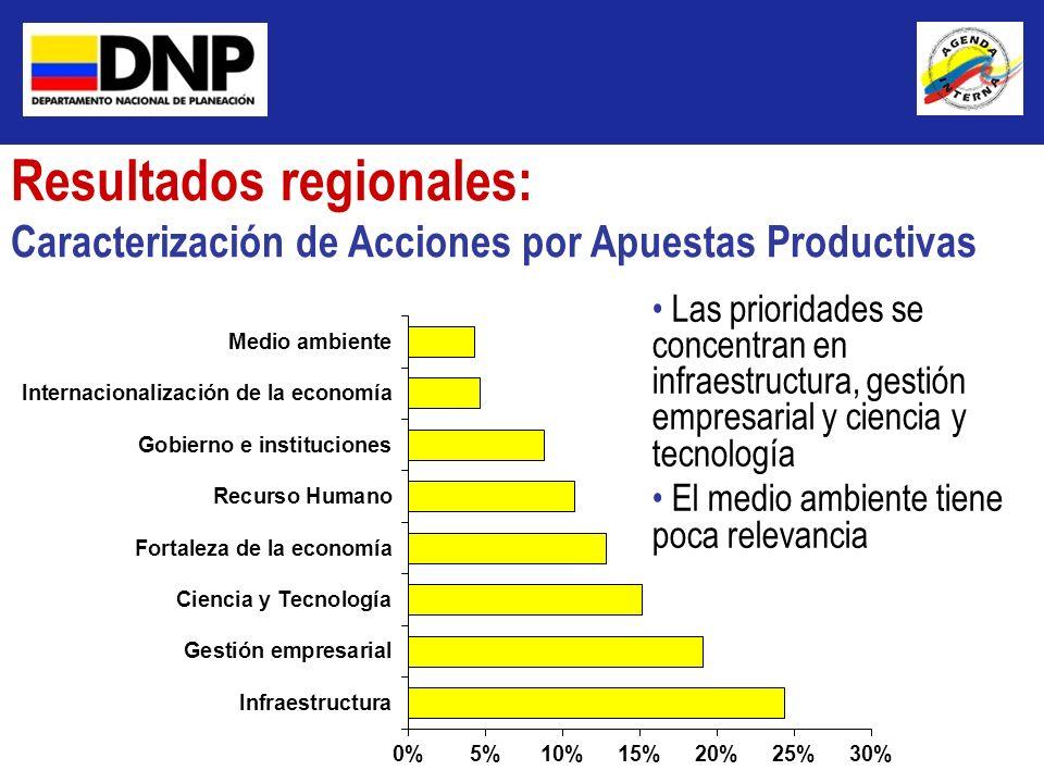 Resultados regionales: Caracterización de Acciones por Apuestas Productivas Las prioridades se concentran en infraestructura, gestión empresarial y ci