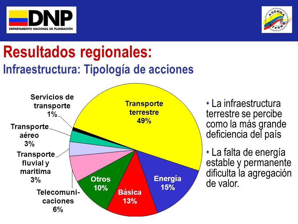 Resultados regionales: Infraestructura: Tipología de acciones La infraestructura terrestre se percibe como la más grande deficiencia del país La falta