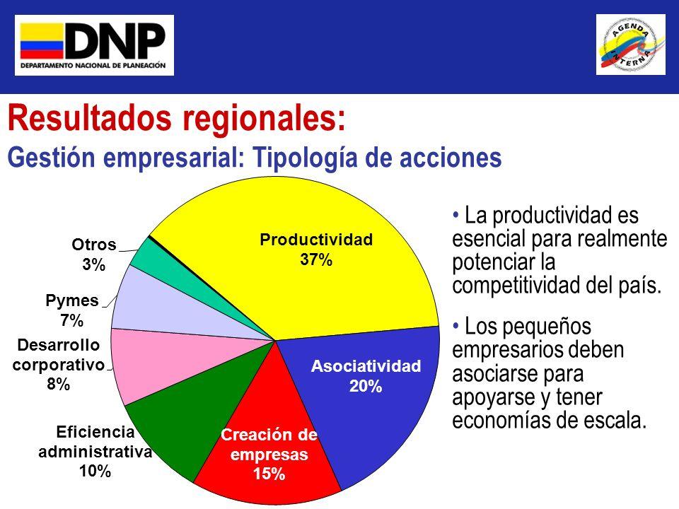 Resultados regionales: Gestión empresarial: Tipología de acciones La productividad es esencial para realmente potenciar la competitividad del país. Lo