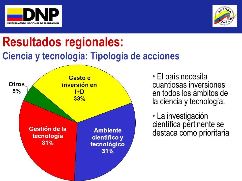 Resultados regionales: Ciencia y tecnología: Tipología de acciones El país necesita cuantiosas inversiones en todos los ámbitos de la ciencia y tecnol
