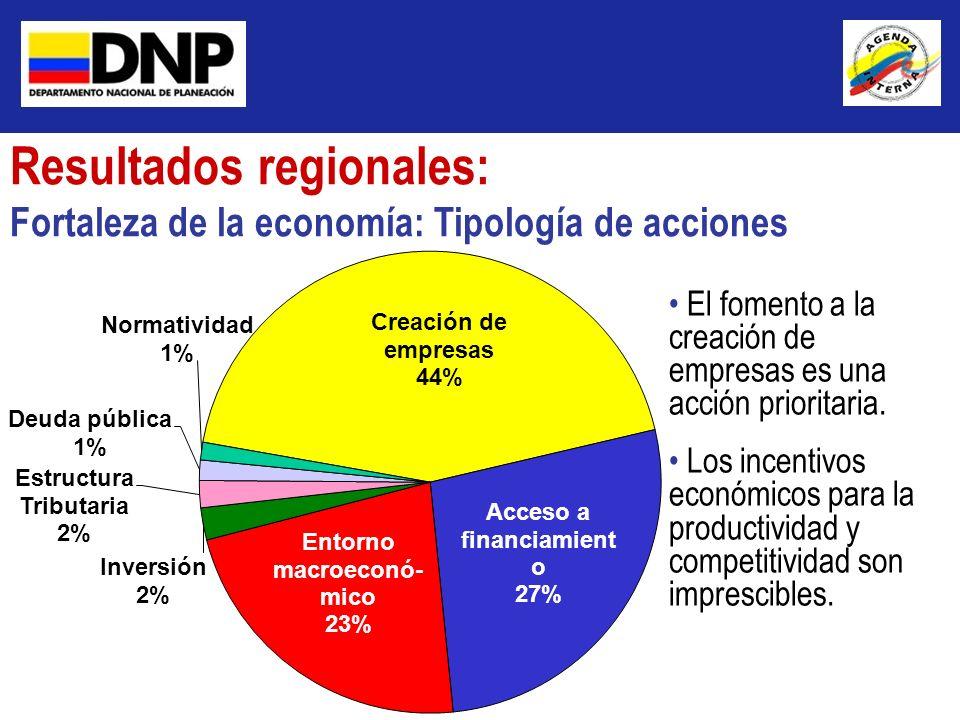 Resultados regionales: Fortaleza de la economía: Tipología de acciones El fomento a la creación de empresas es una acción prioritaria. Los incentivos