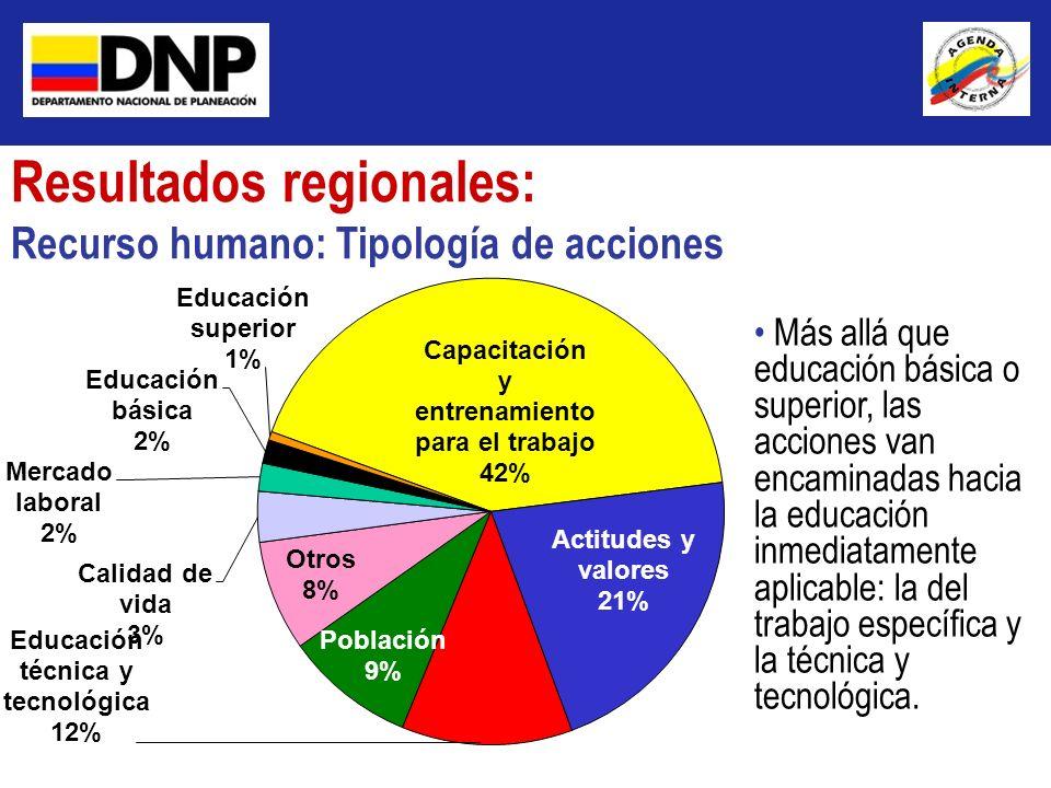 Resultados regionales: Recurso humano: Tipología de acciones Más allá que educación básica o superior, las acciones van encaminadas hacia la educación