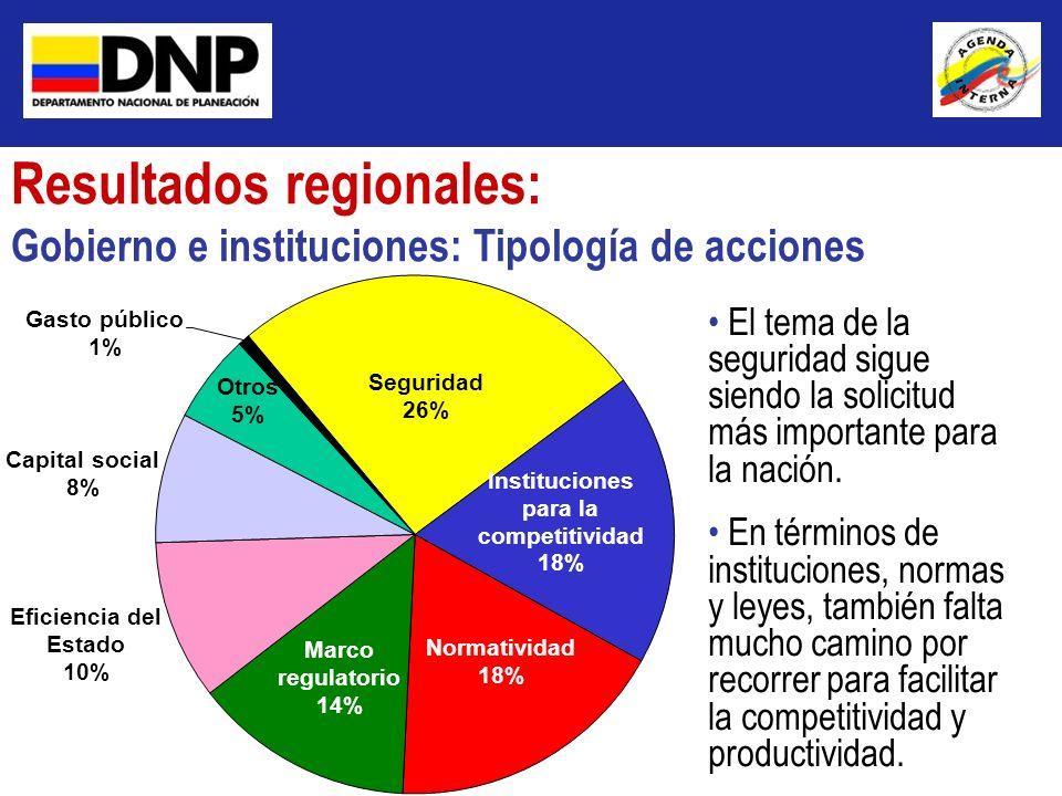 Resultados regionales: Gobierno e instituciones: Tipología de acciones El tema de la seguridad sigue siendo la solicitud más importante para la nación