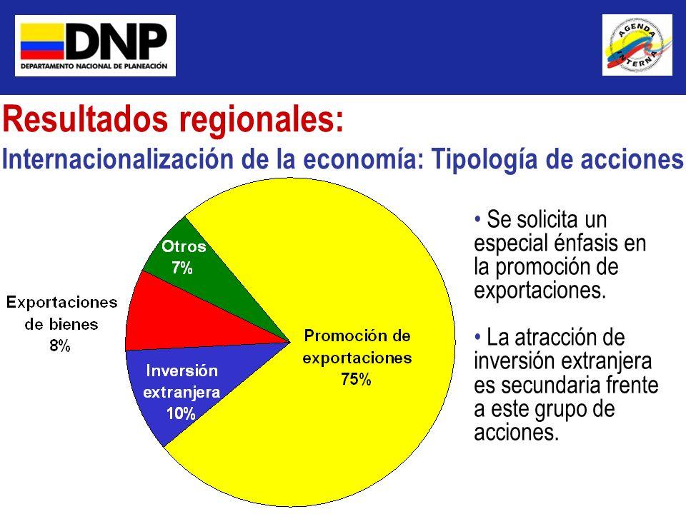 Resultados regionales: Internacionalización de la economía: Tipología de acciones Se solicita un especial énfasis en la promoción de exportaciones. La