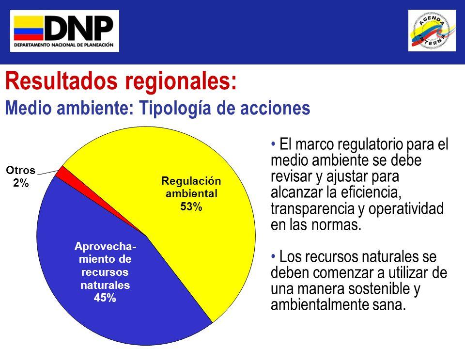Resultados regionales: Medio ambiente: Tipología de acciones El marco regulatorio para el medio ambiente se debe revisar y ajustar para alcanzar la ef
