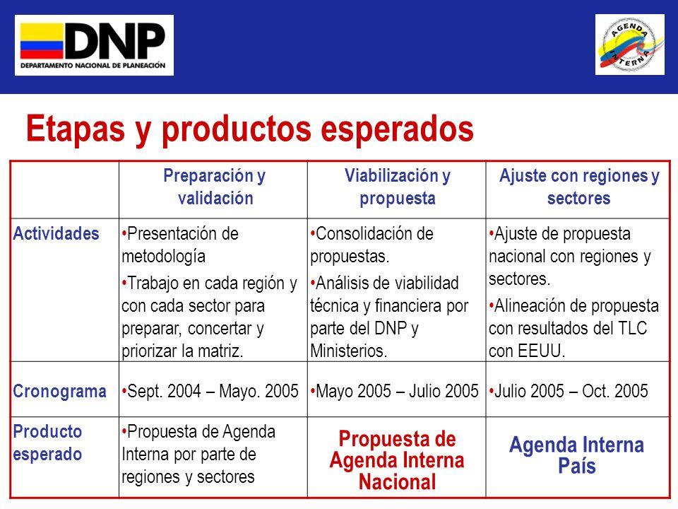 Etapas y productos esperados Preparación y validación Viabilización y propuesta Ajuste con regiones y sectores Actividades Presentación de metodología