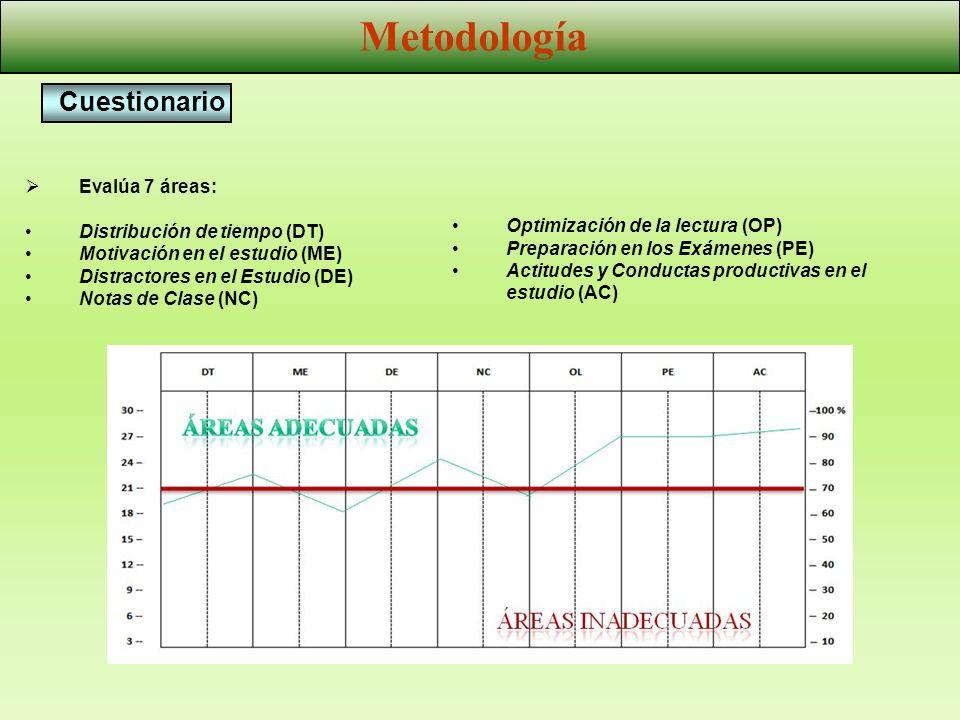 Evalúa 7 áreas: Distribución de tiempo (DT) Motivación en el estudio (ME) Distractores en el Estudio (DE) Notas de Clase (NC) Optimización de la lectu