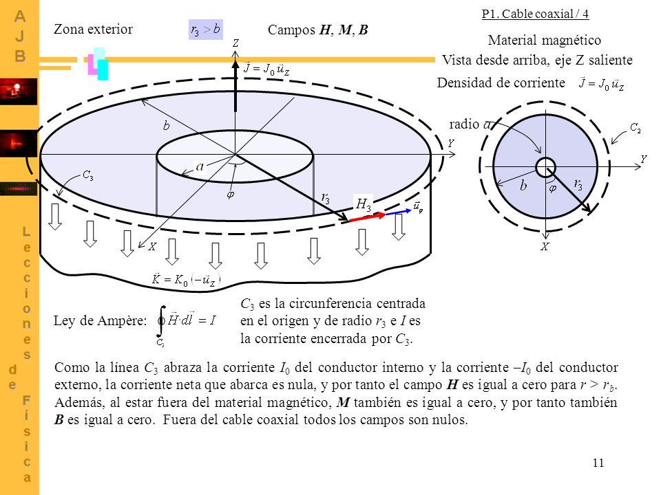 11 Zona exterior Campos H, M, B Densidad de corriente Vista desde arriba, eje Z saliente Material magnético radio a Ley de Ampère: C 3 es la circunfer
