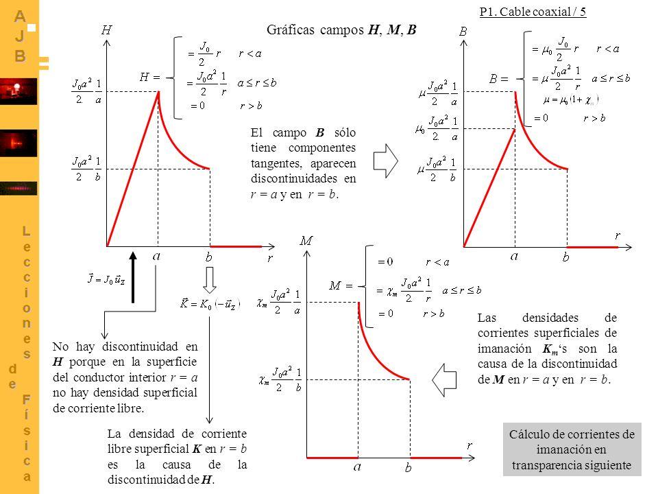 12 Gráficas campos H, M, B No hay discontinuidad en H porque en la superficie del conductor interior r = a no hay densidad superficial de corriente li