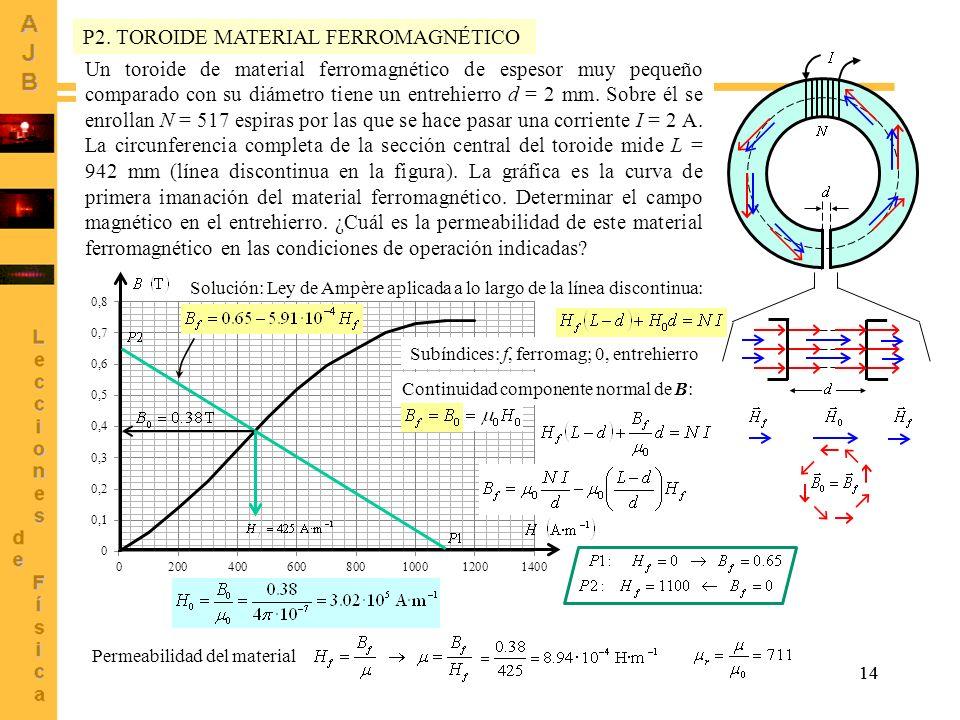 14 Un toroide de material ferromagnético de espesor muy pequeño comparado con su diámetro tiene un entrehierro d = 2 mm. Sobre él se enrollan N = 517