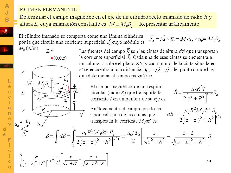 15 Determinar el campo magnético en el eje de un cilindro recto imanado de radio R y altura L, cuya imanación constante es Representar gráficamente. (