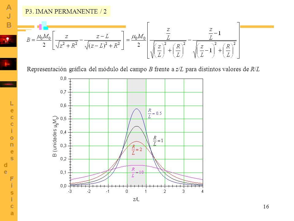 16 Representación gráfica del módulo del campo B frente a z/L para distintos valores de R/L P3. IMAN PERMANENTE / 2