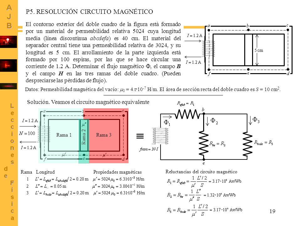 19 P5. RESOLUCIÓN CIRCUITO MAGNÉTICO El contorno exterior del doble cuadro de la figura está formado por un material de permeabilidad relativa 5024 cu