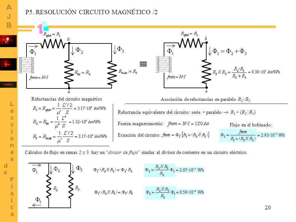 20 P5. RESOLUCIÓN CIRCUITO MAGNÉTICO /2 Reluctancias del circuito magnético Asociación de reluctancias en paralelo R 2 //R 3 Reluctancia equivalente d