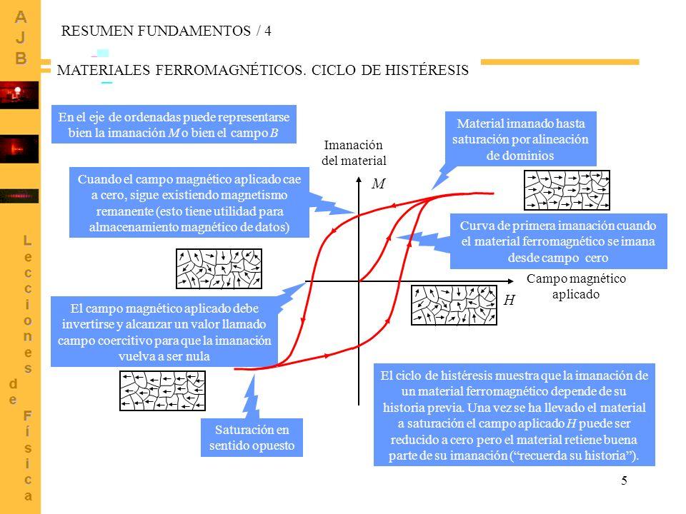 5 H M Campo magnético aplicado Imanación del material Material imanado hasta saturación por alineación de dominios Curva de primera imanación cuando e