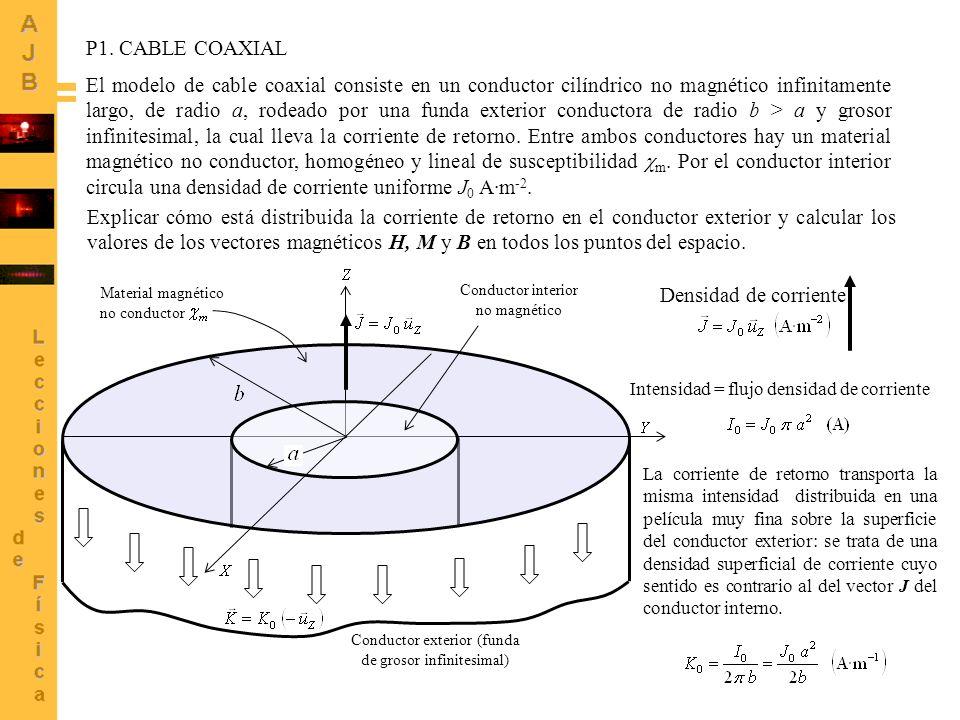 9 Conductor interno Ley de Ampère: C 1 es la circunferencia centrada en el origen y de radio r 1 e I es la corriente encerrada por C 1.