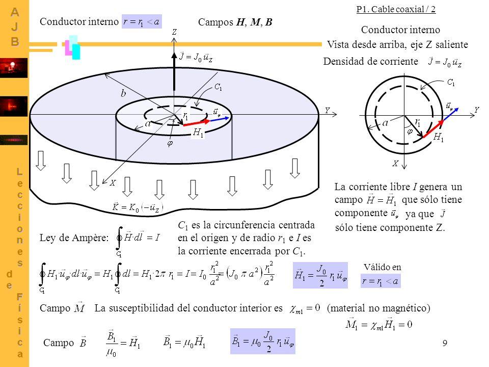 9 Conductor interno Ley de Ampère: C 1 es la circunferencia centrada en el origen y de radio r 1 e I es la corriente encerrada por C 1. Vista desde ar