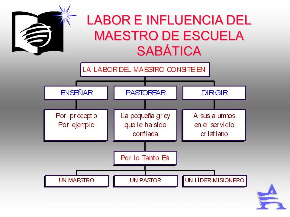 MINISTERIO PERSONAL UNION COLOMBIANA EDGAR REDONDO R. LABOR E INFLUENCIA DEL MAESTRO DE ESCUELA SABÁTICA