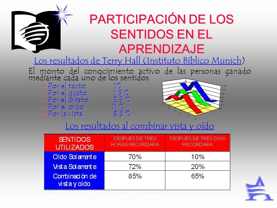 MINISTERIO PERSONAL UNION COLOMBIANA EDGAR REDONDO R. PARTICIPACIÓN DE LOS SENTIDOS EN EL APRENDIZAJE Los resultados de Terry Hall (Instituto Bíblico