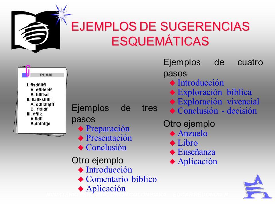 MINISTERIO PERSONAL UNION COLOMBIANA EDGAR REDONDO R. EJEMPLOS DE SUGERENCIAS ESQUEMÁTICAS Ejemplos de tres pasos u Preparación u Presentación u Concl