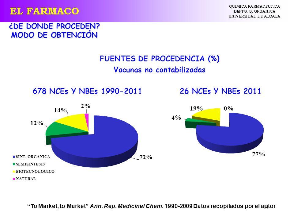 11 FUENTES DE PROCEDENCIA (%) Vacunas no contabilizadas To Market, to Market Ann. Rep. Medicinal Chem. 1990-2009 Datos recopilados por el autor ¿DE DO