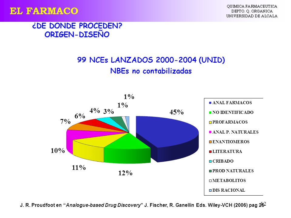 12 99 NCEs LANZADOS 2000-2004 (UNID) NBEs no contabilizadas J. R. Proudfoot en Analogue-based Drug Discovery J. Fischer, R. Ganellin Eds. Wiley-VCH (2