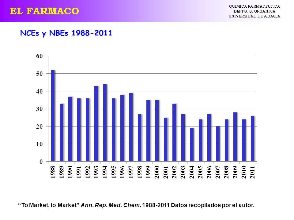 To Market, to Market Ann. Rep. Med. Chem. 1988-2011 Datos recopilados por el autor. NCEs y NBEs 1988-2011