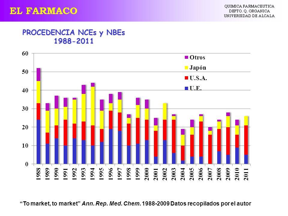 To market, to market Ann. Rep. Med. Chem. 1988-2009 Datos recopilados por el autor PROCEDENCIA NCEs y NBEs 1988-2011