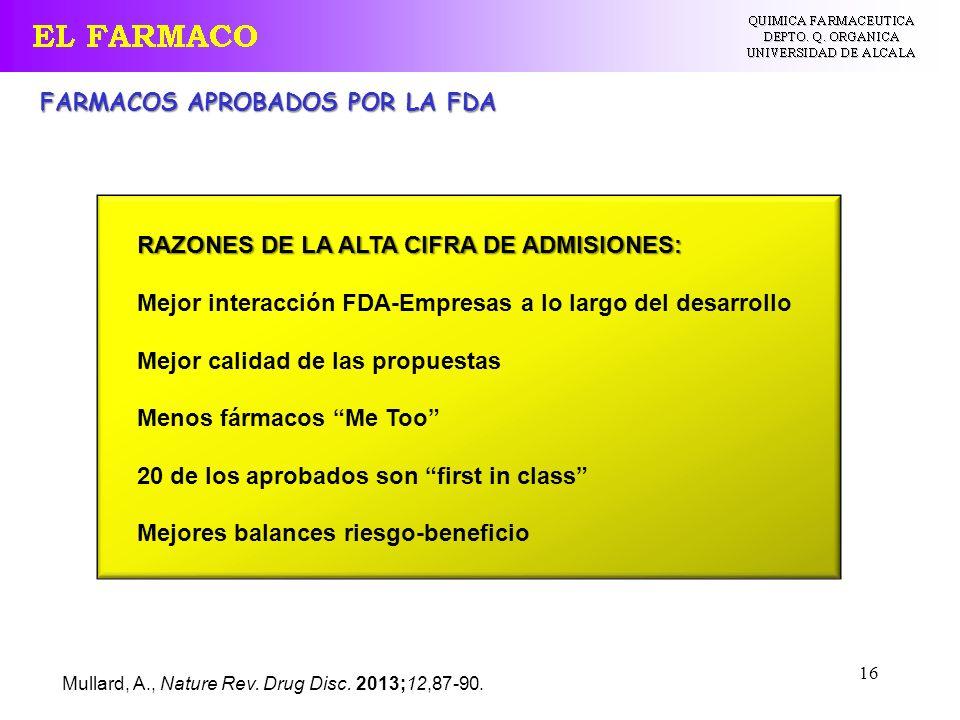 16 Mullard, A., Nature Rev. Drug Disc. 2013;12,87-90. FARMACOS APROBADOS POR LA FDA RAZONES DE LA ALTA CIFRA DE ADMISIONES: Mejor interacción FDA-Empr