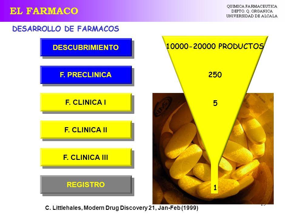 19 C. Littlehales, Modern Drug Discovery 21, Jan-Feb (1999) DESARROLLO DE FARMACOS 10000-20000 PRODUCTOS 250 5 1 REGISTRO F. CLINICA III F. CLINICA II