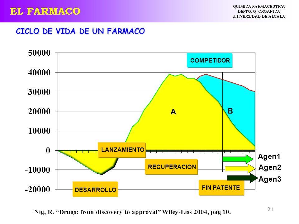 21 CICLO DE VIDA DE UN FARMACO Nig, R. Drugs: from discovery to approval Wiley-Liss 2004, pag 10. DESARROLLO FIN PATENTE LANZAMIENTO RECUPERACION COMP