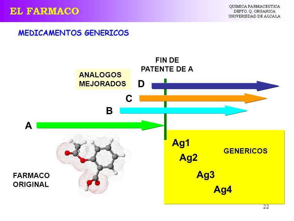22 MEDICAMENTOS GENERICOS FIN DE PATENTE DE A A Ag1 D C B Ag4 Ag3 Ag2 FARMACO ORIGINAL ANALOGOS MEJORADOS GENERICOS