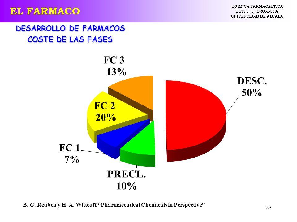 23 DESARROLLO DE FARMACOS COSTE DE LAS FASES B. G. Reuben y H. A. Wittcoff Pharmaceutical Chemicals in Perspective