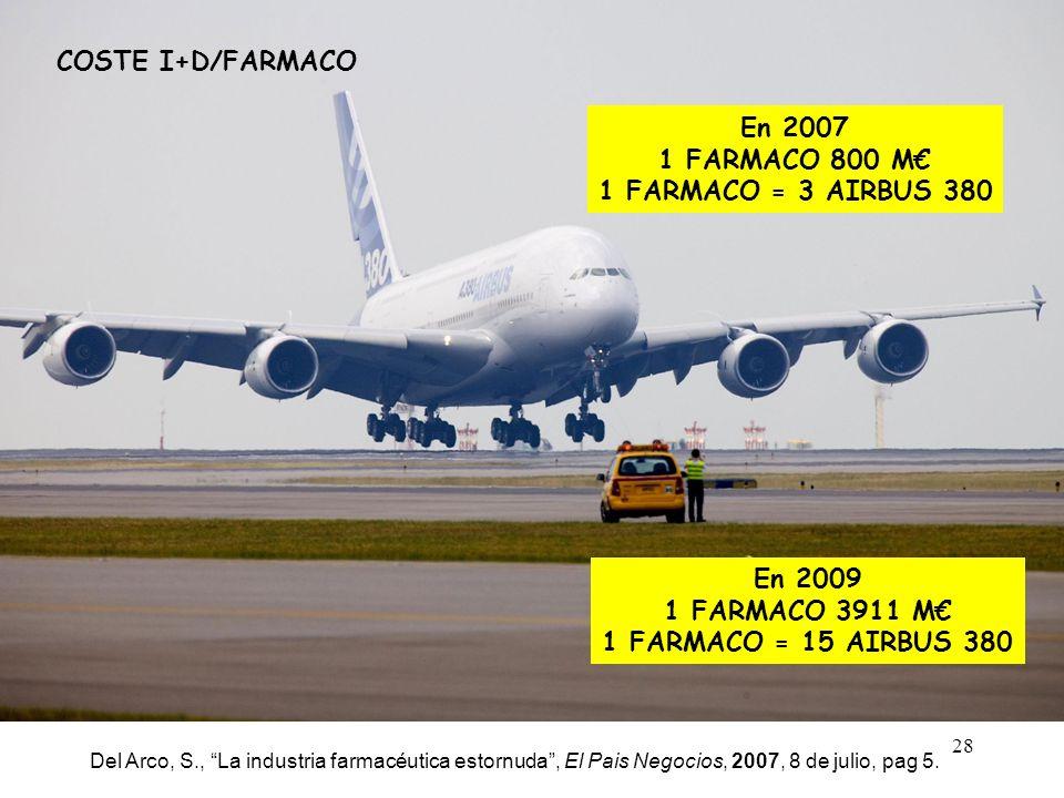 28 COSTE I+D/FARMACO En 2007 1 FARMACO 800 M 1 FARMACO = 3 AIRBUS 380 En 2009 1 FARMACO 3911 M 1 FARMACO = 15 AIRBUS 380 Del Arco, S., La industria fa
