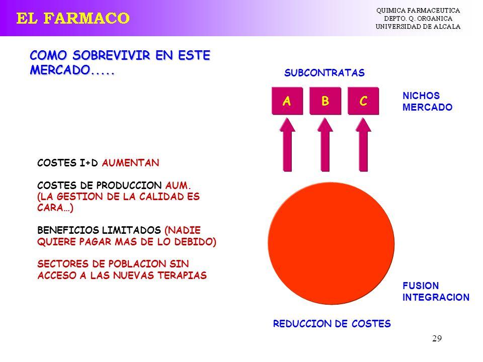 29 COSTES I+D AUMENTAN COSTES DE PRODUCCION AUM. (LA GESTION DE LA CALIDAD ES CARA…) BENEFICIOS LIMITADOS (NADIE QUIERE PAGAR MAS DE LO DEBIDO) SECTOR
