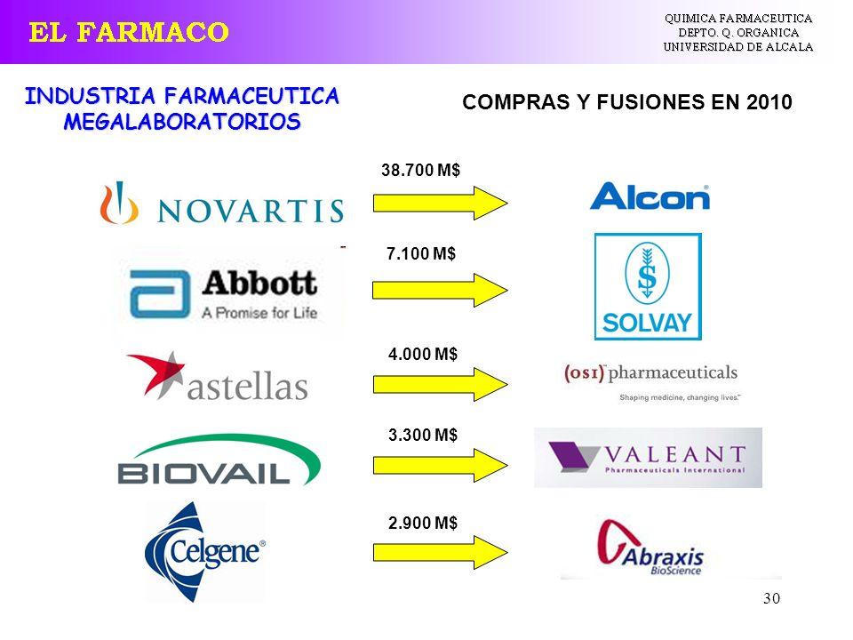 30 INDUSTRIA FARMACEUTICA MEGALABORATORIOS 7.100 M$ 38.700 M$ 4.000 M$ 3.300 M$ 2.900 M$ COMPRAS Y FUSIONES EN 2010