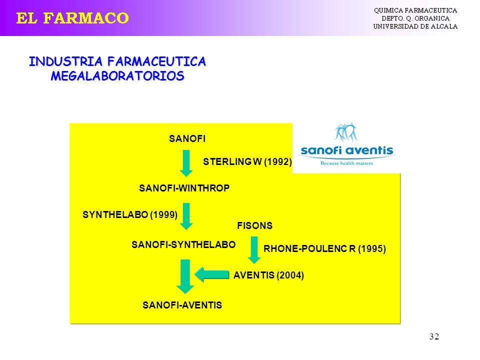 32 INDUSTRIA FARMACEUTICA MEGALABORATORIOS SANOFI SANOFI-WINTHROP SYNTHELABO (1999) SANOFI-SYNTHELABO FISONS AVENTIS (2004) RHONE-POULENC R (1995) SAN