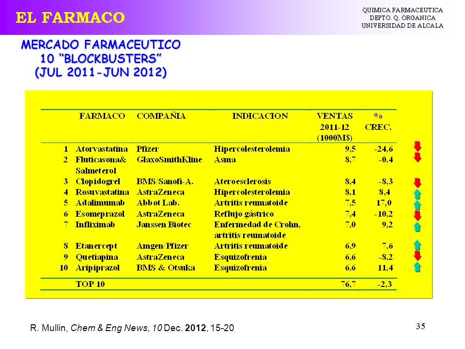 35 MERCADO FARMACEUTICO 10 BLOCKBUSTERS (JUL 2011-JUN 2012) R. Mullin, Chem & Eng News, 10 Dec. 2012, 15-20