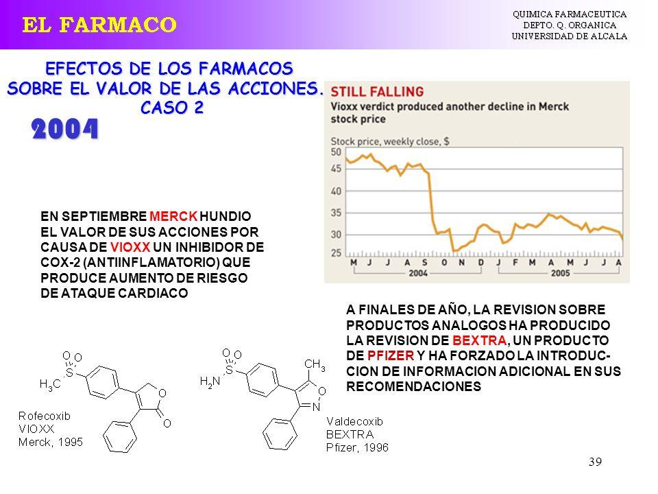 39 EFECTOS DE LOS FARMACOS SOBRE EL VALOR DE LAS ACCIONES... CASO 2 EN SEPTIEMBRE MERCK HUNDIO EL VALOR DE SUS ACCIONES POR CAUSA DE VIOXX UN INHIBIDO
