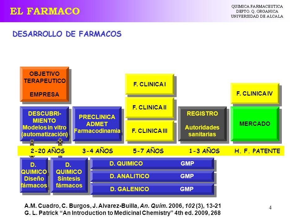 4 DESARROLLO DE FARMACOS OBJETIVO TERAPEUTICO EMPRESA OBJETIVO TERAPEUTICO EMPRESA DESCUBRI- MIENTO Modelos in vitro (automatización) DESCUBRI- MIENTO