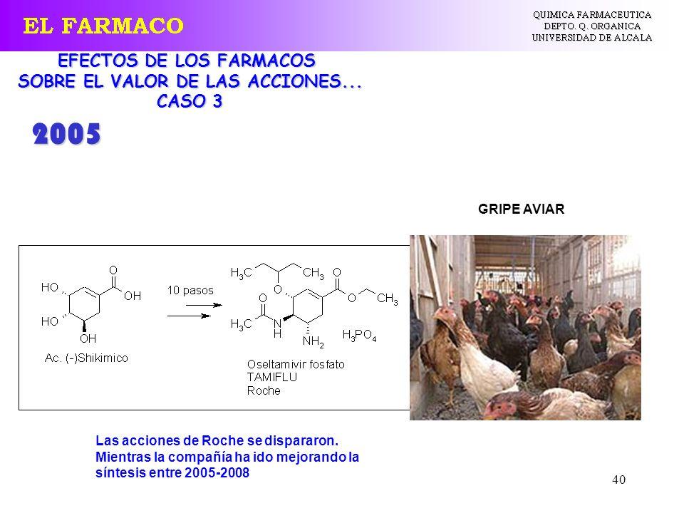 40 EFECTOS DE LOS FARMACOS SOBRE EL VALOR DE LAS ACCIONES... CASO 3 GRIPE AVIAR Las acciones de Roche se dispararon. Mientras la compañía ha ido mejor