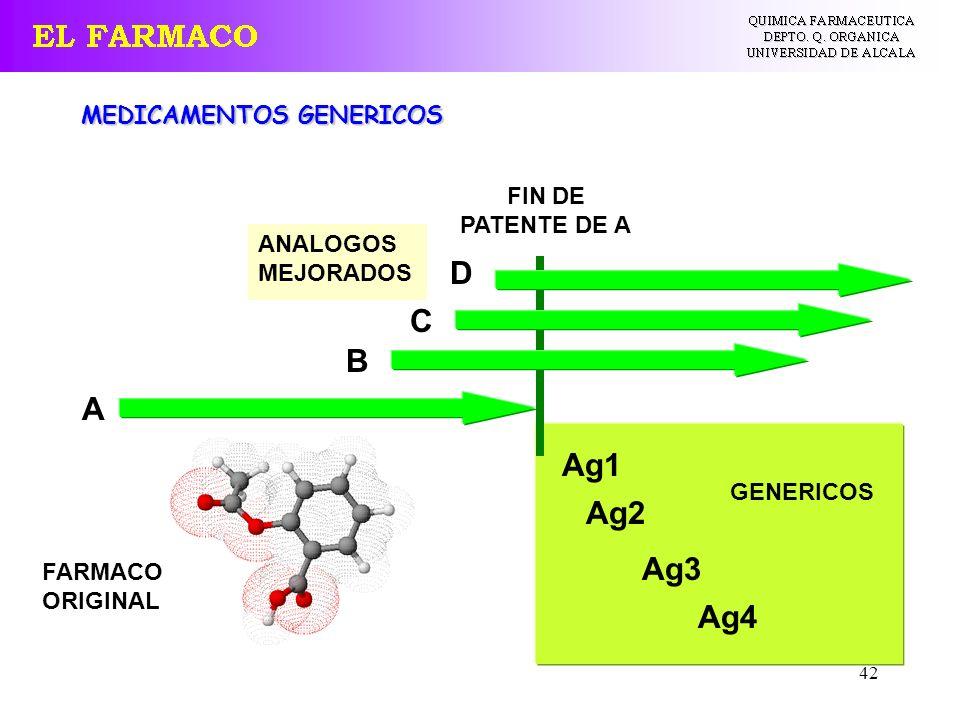 42 MEDICAMENTOS GENERICOS FIN DE PATENTE DE A A Ag1 D C B Ag4 Ag3 Ag2 FARMACO ORIGINAL ANALOGOS MEJORADOS GENERICOS