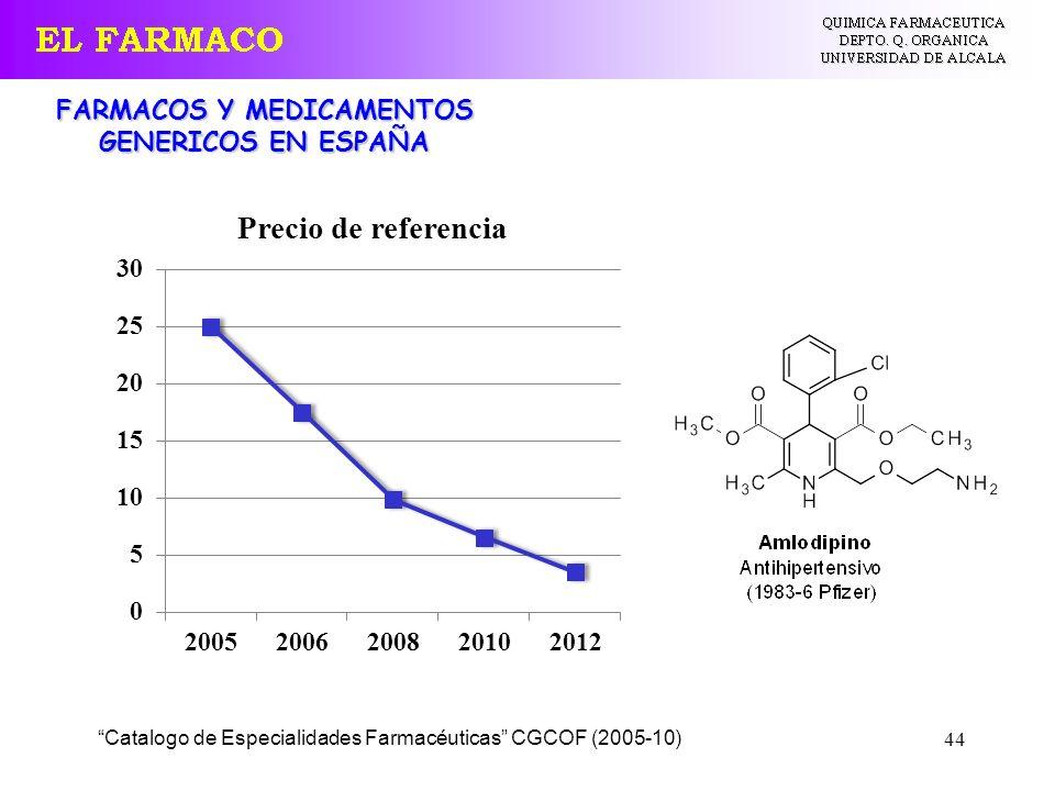 44 Catalogo de Especialidades Farmacéuticas CGCOF (2005-10) FARMACOS Y MEDICAMENTOS GENERICOS EN ESPAÑA