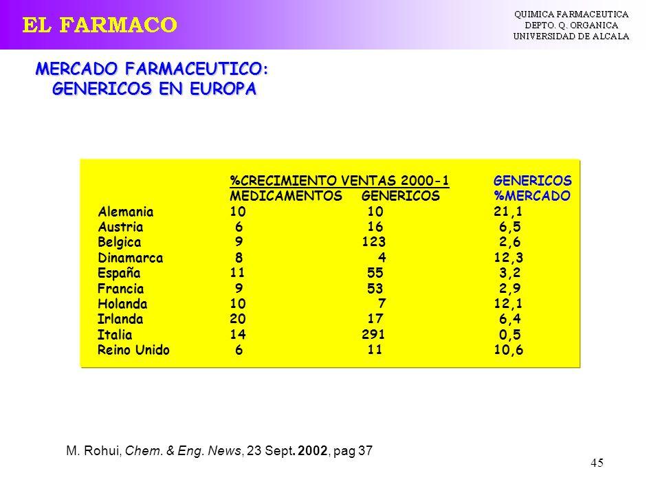 45 MERCADO FARMACEUTICO: GENERICOS EN EUROPA M. Rohui, Chem. & Eng. News, 23 Sept. 2002, pag 37 %CRECIMIENTO VENTAS 2000-1GENERICOS MEDICAMENTOSGENERI