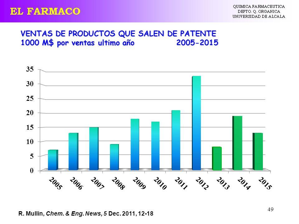 49 VENTAS DE PRODUCTOS QUE SALEN DE PATENTE 1000 M$ por ventas ultimo año 2005-2015 R. Mullin, Chem. & Eng. News, 5 Dec. 2011, 12-18