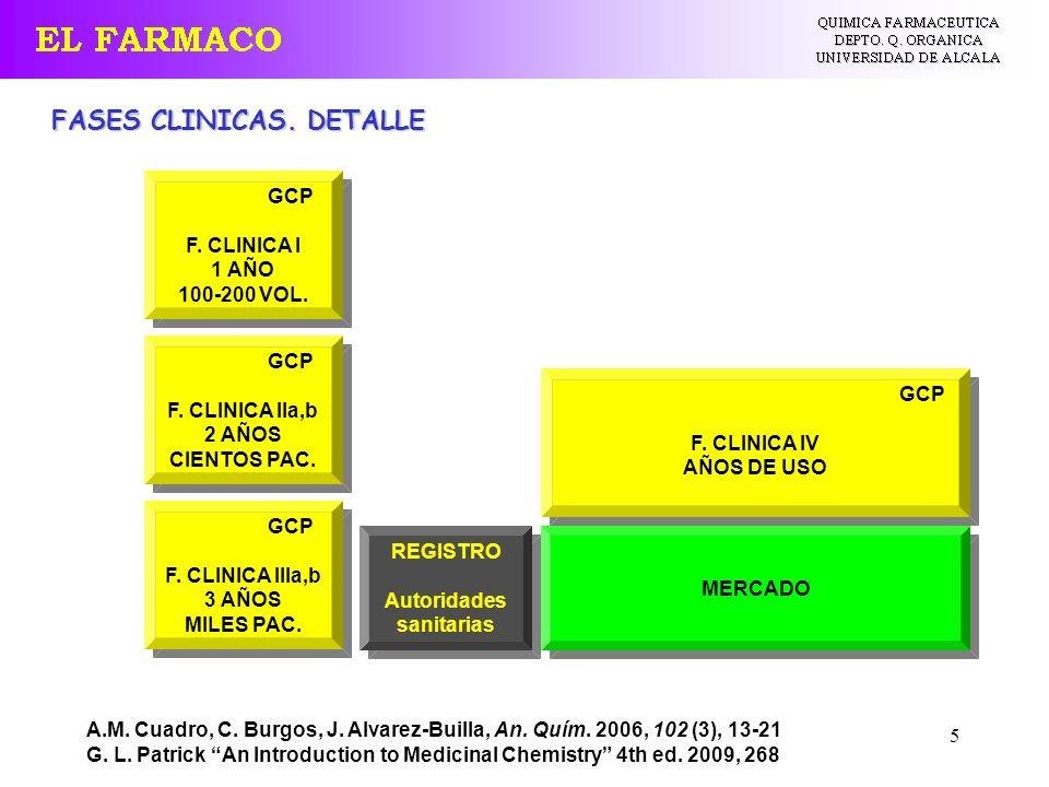 5 REGISTRO Autoridades sanitarias REGISTRO Autoridades sanitarias MERCADO A.M. Cuadro, C. Burgos, J. Alvarez-Builla, An. Quím. 2006, 102 (3), 13-21 G.