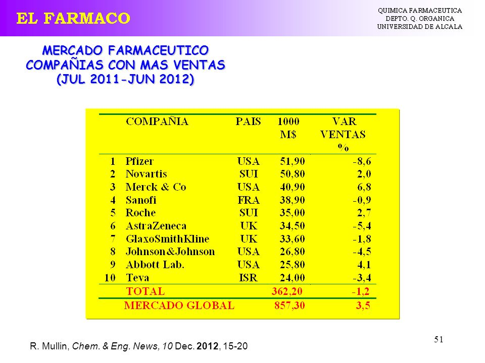51 MERCADO FARMACEUTICO COMPAÑIAS CON MAS VENTAS (JUL 2011-JUN 2012) R.