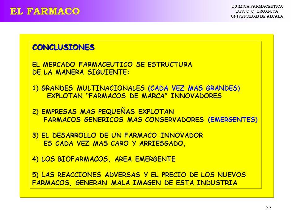 53 CONCLUSIONES EL MERCADO FARMACEUTICO SE ESTRUCTURA DE LA MANERA SIGUIENTE: 1) GRANDES MULTINACIONALES (CADA VEZ MAS GRANDES) EXPLOTAN FARMACOS DE M